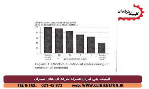 عمل آوری آب بر روی مقاومت بتن _ کلینیک بتن ایران