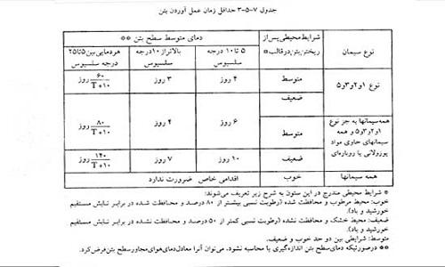 نمودار مدت عمل آوری بتن _ کلینیک بتن ایران
